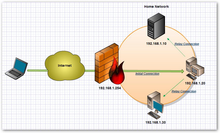 VPN 翻牆